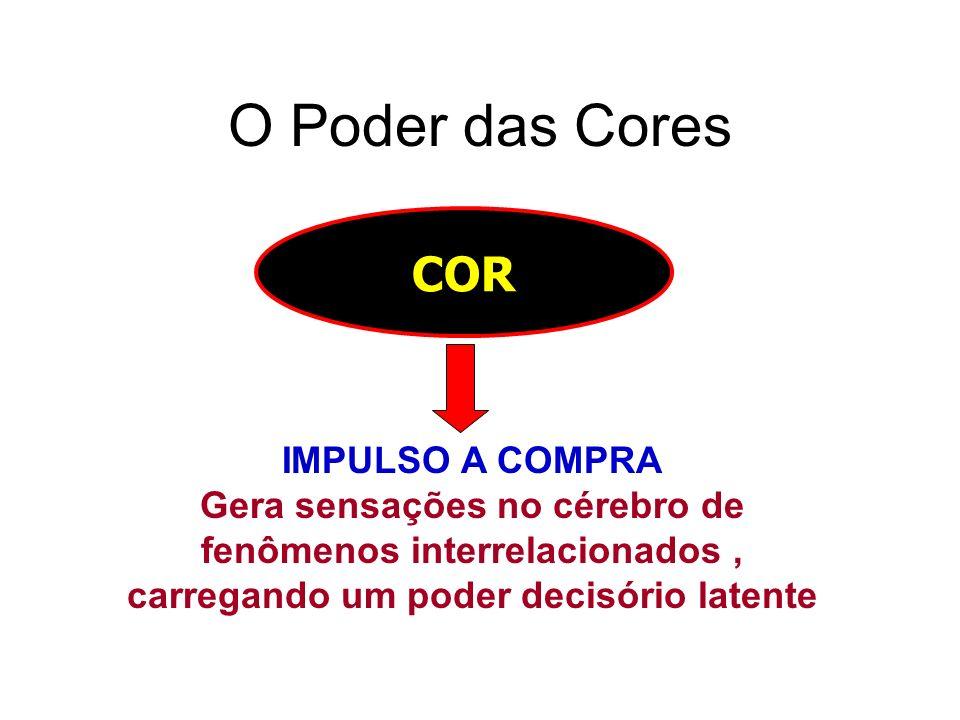 O Poder das Cores COR IMPULSO A COMPRA Gera sensações no cérebro de fenômenos interrelacionados, carregando um poder decisório latente