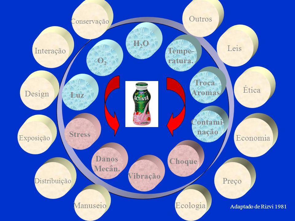 O2O2 H2OH2O Tempe- ratura. Troca Aromas Stress Danos Mecân. Vibração Choque Contami- nação Luz Exposição Ética EcologiaManuseio Outros Conservação Des