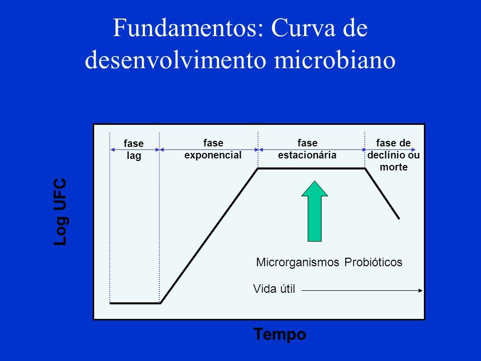 Fundamentos: Curva de desenvolvimento microbiano Tempo Log UFC fase lag fase exponencial fase estacionária fase de declínio ou morte Microrganismos Pr