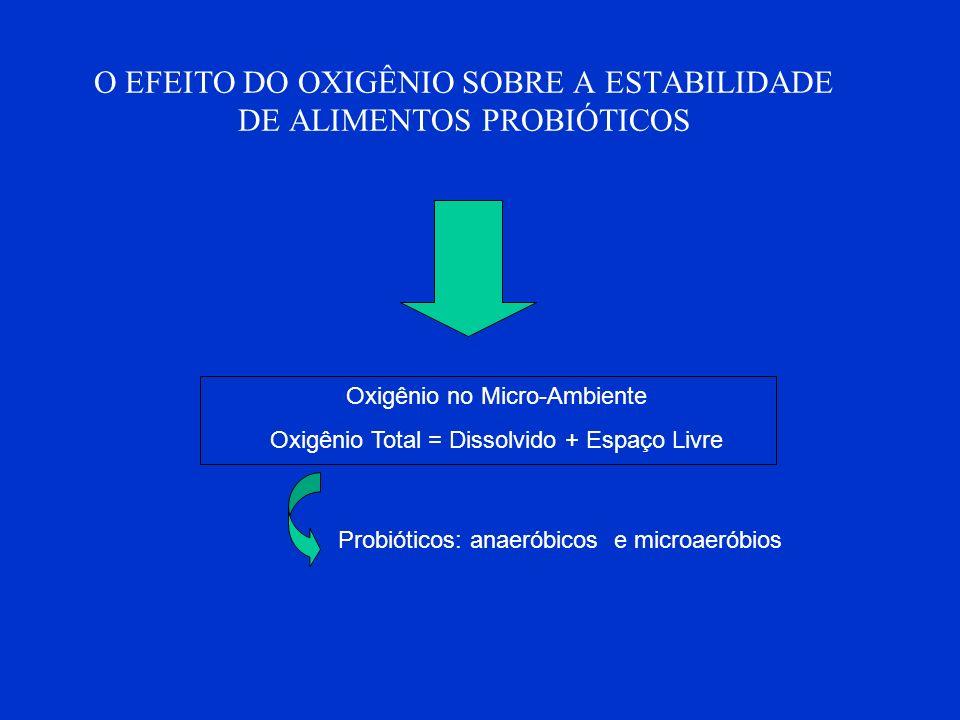 O EFEITO DO OXIGÊNIO SOBRE A ESTABILIDADE DE ALIMENTOS PROBIÓTICOS Oxigênio no Micro-Ambiente Oxigênio Total = Dissolvido + Espaço Livre Probióticos: