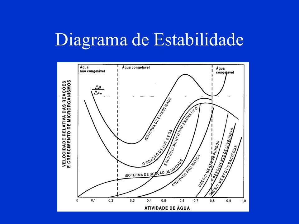 Diagrama de Estabilidade