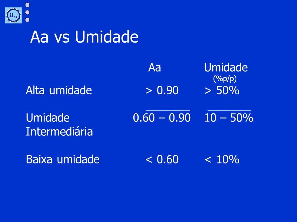Aa vs Umidade AaUmidade (%p/p) Alta umidade> 0.90> 50% Umidade 0.60 – 0.9010 – 50% Intermediária Baixa umidade< 0.60< 10%