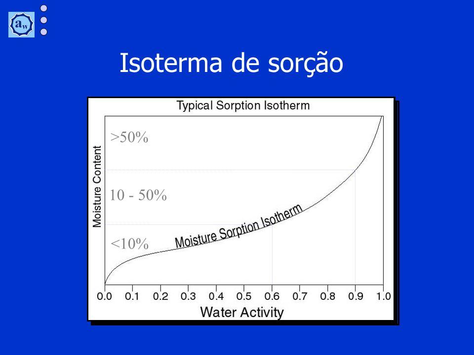 Isoterma de sorção >50% 10 - 50% <10%