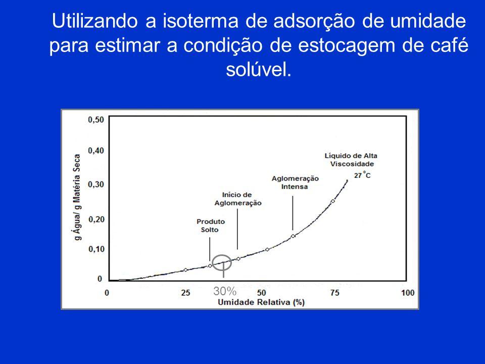 Utilizando a isoterma de adsorção de umidade para estimar a condição de estocagem de café solúvel. 30%