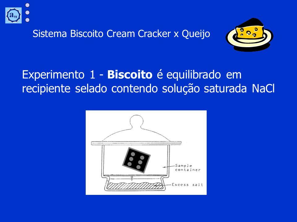Sistema Biscoito Cream Cracker x Queijo Experimento 1 - Biscoito é equilibrado em recipiente selado contendo solução saturada NaCl