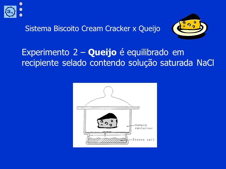 Experimento 2 – Queijo é equilibrado em recipiente selado contendo solução saturada NaCl Sistema Biscoito Cream Cracker x Queijo