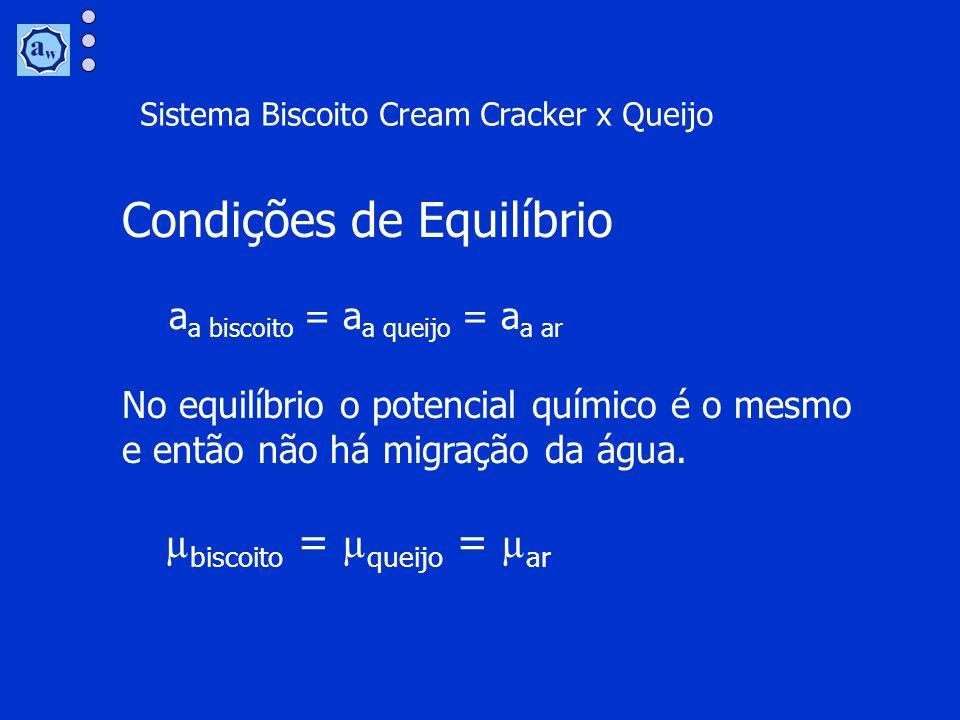 Condições de Equilíbrio a a biscoito = a a queijo = a a ar No equilíbrio o potencial químico é o mesmo e então não há migração da água. µ biscoito = µ