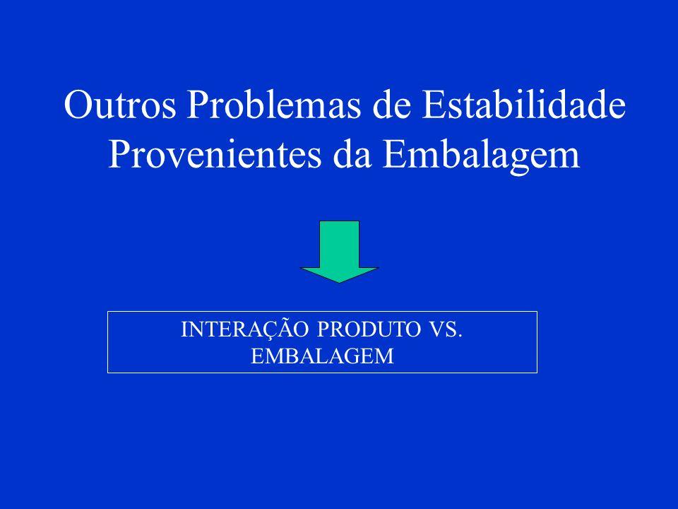 Outros Problemas de Estabilidade Provenientes da Embalagem INTERAÇÃO PRODUTO VS. EMBALAGEM