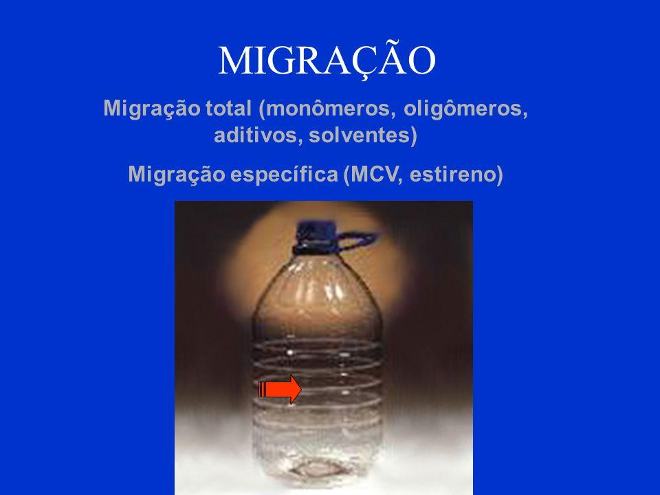 MIGRAÇÃO Migração total (monômeros, oligômeros, aditivos, solventes) Migração específica (MCV, estireno)
