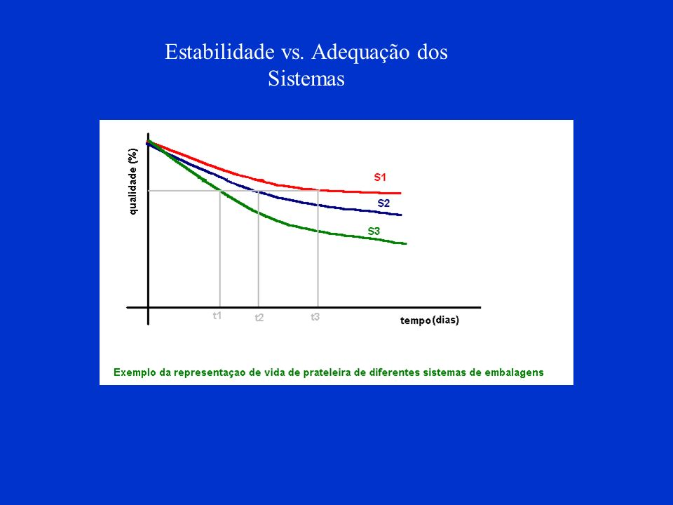 Mudanças no crescimento microbiano com a variação de atividade da água.