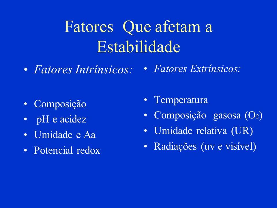 Fatores Que afetam a Estabilidade Fatores Intrínsicos: Composição pH e acidez Umidade e Aa Potencial redox Fatores Extrínsicos: Temperatura Composição