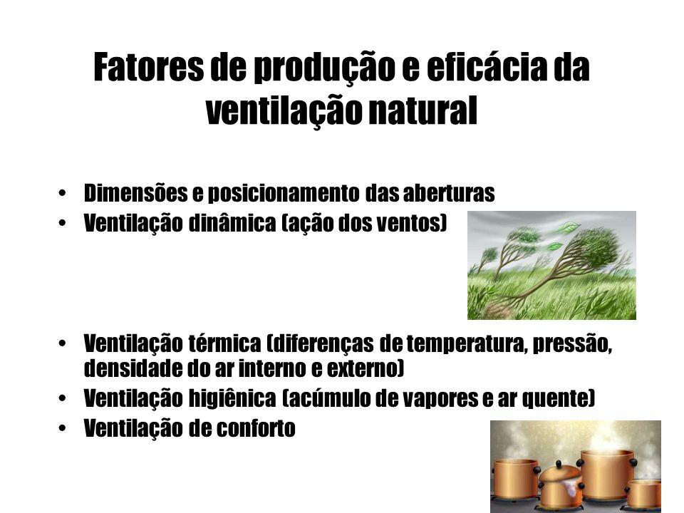 Arquitetura Bioclimática Ventilação natural e artificial Necessidade da renovação do ar Promover a remoção do calor acumulado, vapor acumulado, odores
