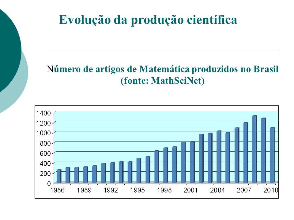 Evolução da produção científica Número de artigos de Matemática produzidos no Brasil (fonte: MathSciNet)
