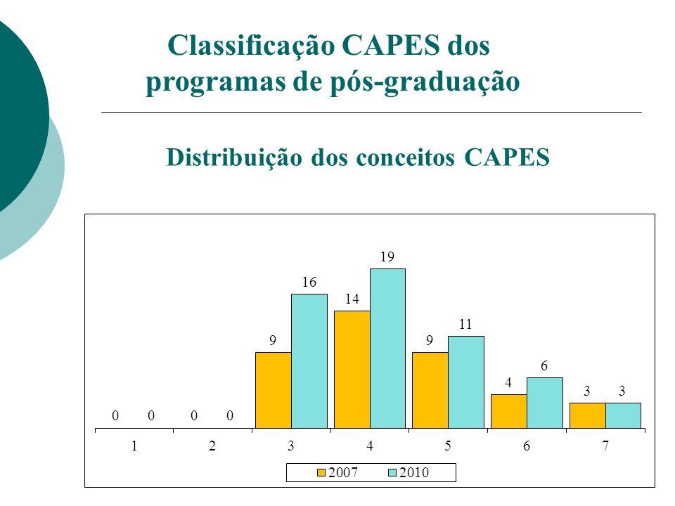 Formação da Pós-Graduação MestresDoutores 2001-03653193 2004-06951282 2007-091157357