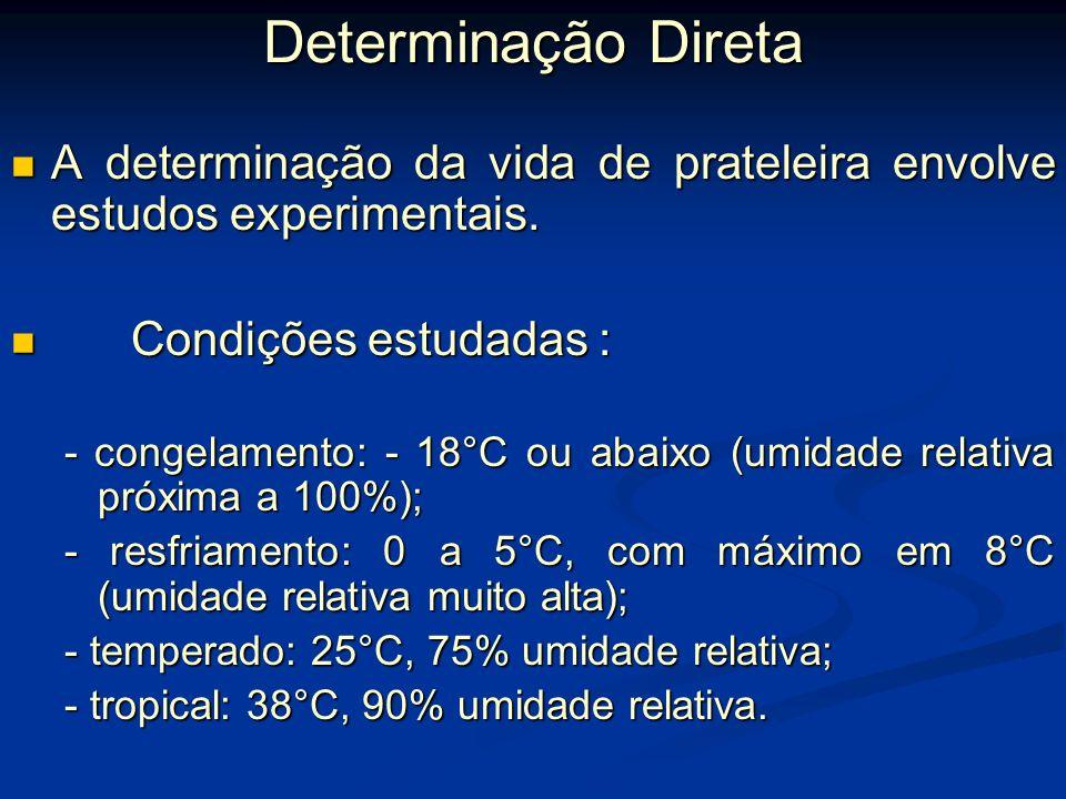 Como determinar a vida de prateleira? Determinação direta Determinação direta Determinação Indireta Determinação Indireta Estes métodos envolvem os ti