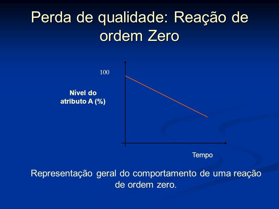 Perda de qualidade: Reação de ordem Zero Numa reação de ordem zero, a redução de um atributo desejável A com o tempo ocorre a uma taxa constante com o