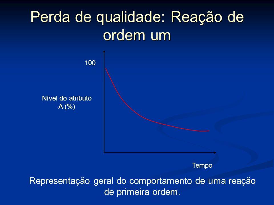 Perda de qualidade: Reação de ordem um Para reações de primeira ordem, a taxa de perda de qualidade é diretamente relacionada à qualidade remanescente