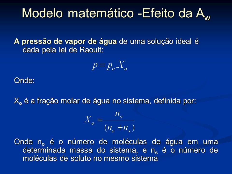 Modelo matemático -Efeito da A w No estado de equilíbrio a atividade de água pode ser descrita pela seguinte equação definida por Van der Berg e Bruin