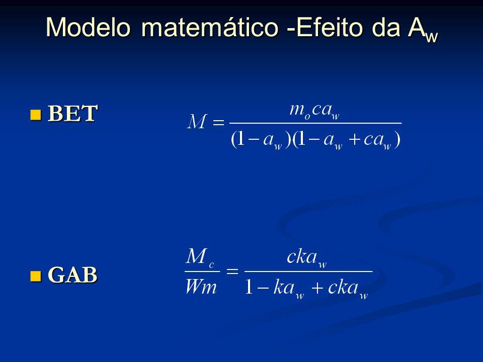Nome da equação DescriçãoReferência Oswin Oswin (1945) Ajuste gráfico ------ Heiss (1958) Linear Karel e Labuza (1969);Labuza et al. (1972); Veillard