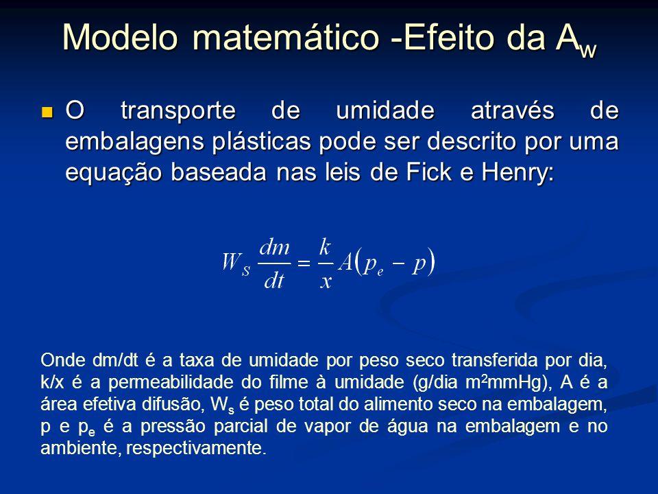 BET BET GAB GAB Modelo matemático -Efeito da A w