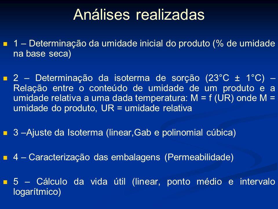 Modelo matemático – efeito da água - Exemplo – Azanha e Faria, 2002 Alimento analisado: Flocos tostados de milho Embalagem: PEAD de 45 μm, termoselado