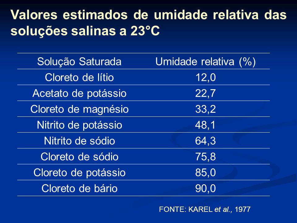 Análises realizadas 1 – Determinação da umidade inicial do produto (% de umidade na base seca) 2 – Determinação da isoterma de sorção (23°C ± 1°C) – R