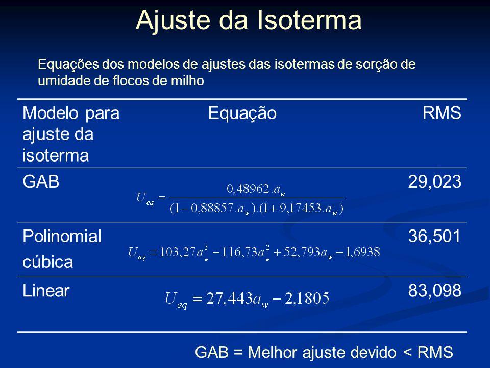 Ajuste Linear e Polinomial cúbico Ajuste Linear M c = β. a w +c Ajuste Polinomial cúbico: regressão polinomial de 3º grau