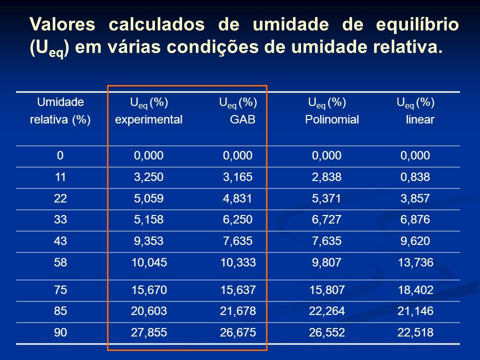 GAB = Melhor ajuste devido < RMS Ajuste da Isoterma Equações dos modelos de ajustes das isotermas de sorção de umidade de flocos de milho Modelo para