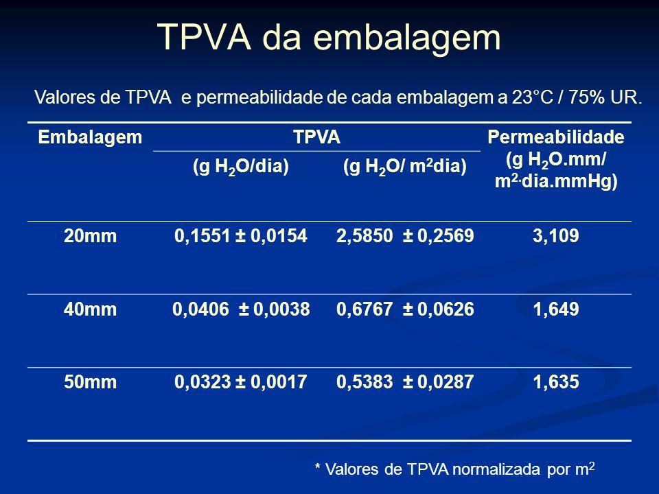 Caracterização das embalagens Determinação da dimensões Determinação da taxa de permeabilidade ao vapor de água Determinação da constante de permeabil