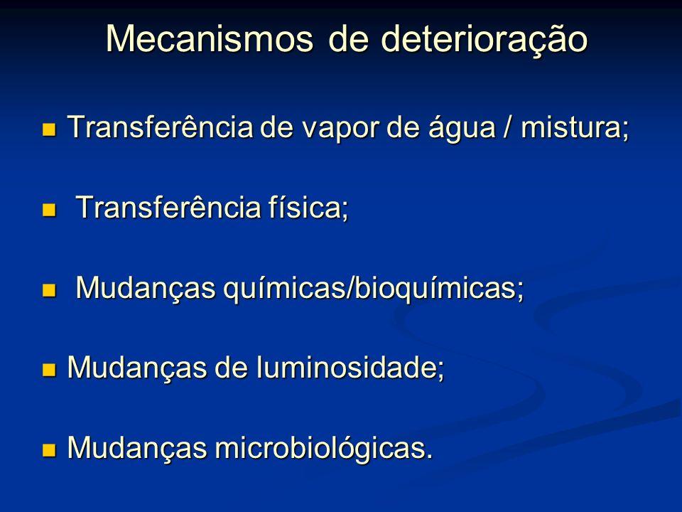Mecanismos de deterioração Mecanismos de deterioração Transferência de vapor de água / mistura; Transferência de vapor de água / mistura; Transferência física; Transferência física; Mudanças químicas/bioquímicas; Mudanças químicas/bioquímicas; Mudanças de luminosidade; Mudanças de luminosidade; Mudanças microbiológicas.