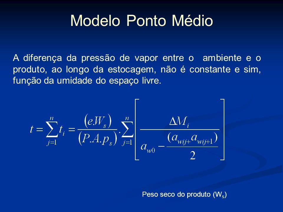 Modelo Linear Onde: t=tempo; e=espessura da embalagem; W s =peso seco do produto; coeficiente angular da reta; P= coeficiente de permeabilidade a vapo