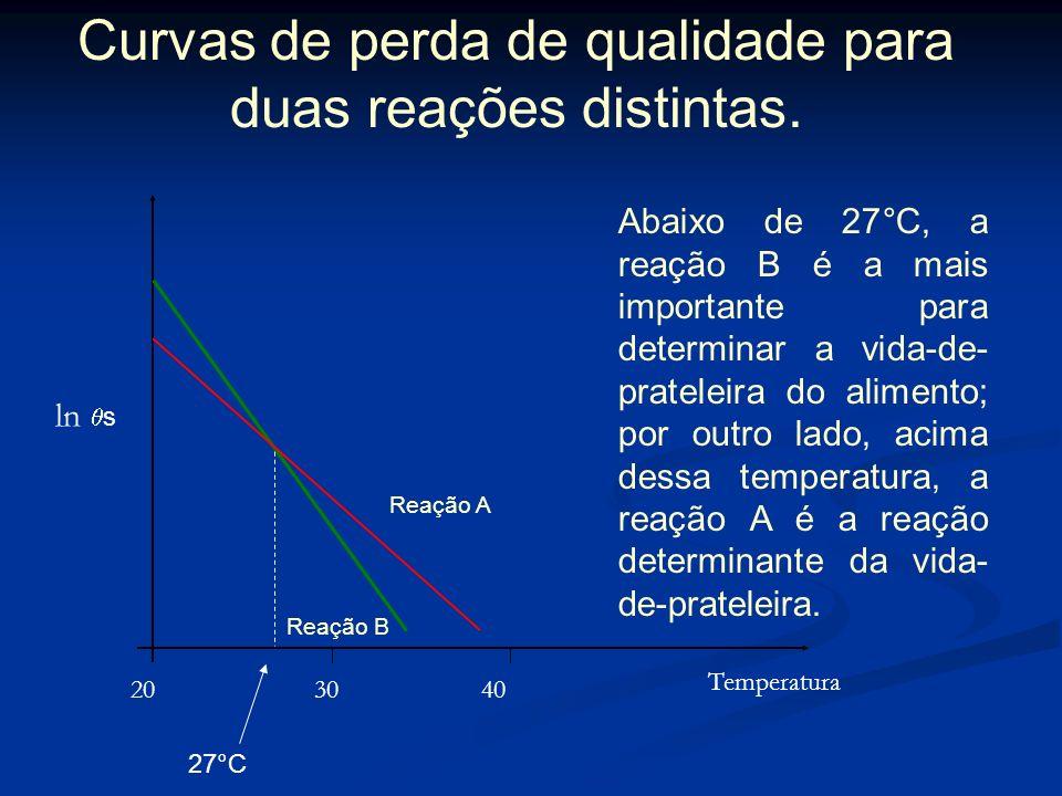 Segundo TAOUKIS et al. (1997), o Q 10 está relacionado com a energia de ativação segundo a seguinte equação: Segundo TAOUKIS et al. (1997), o Q 10 est