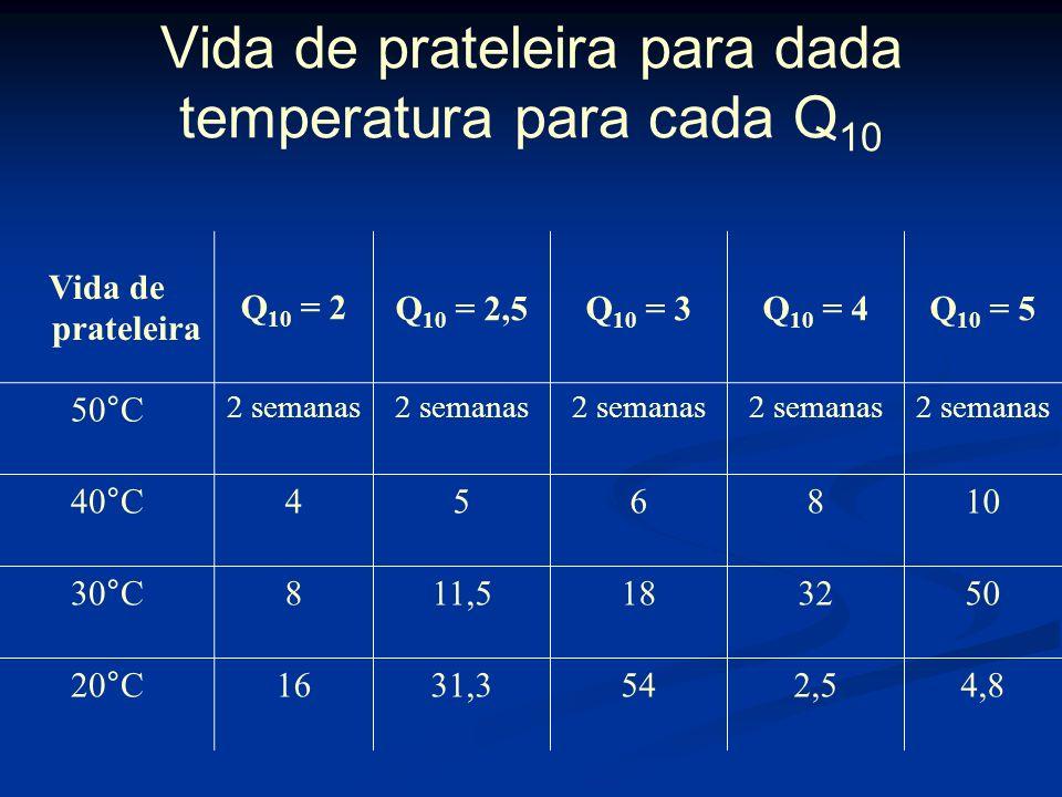 Exemplo – Q 10 A reação / alimento B é mais sensível a mudança de temperatura que A Temperatura ºC Dias B A 3520 400