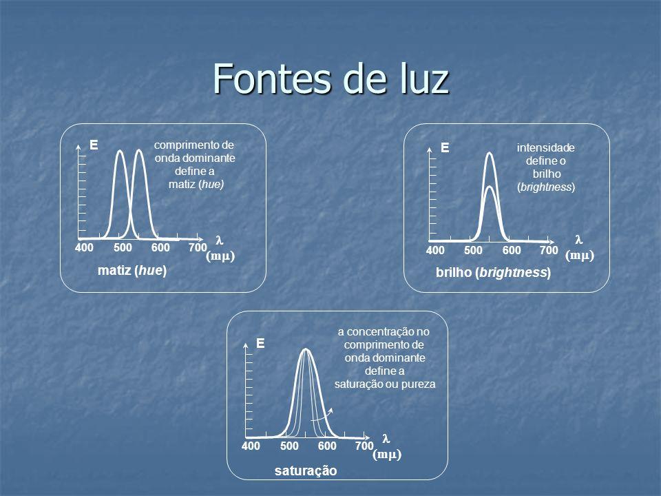 Fontes de luz 400500600700 m E matiz (hue) comprimento de onda dominante define a matiz (hue) 400500600700 m E brilho (brightness) intensidade define