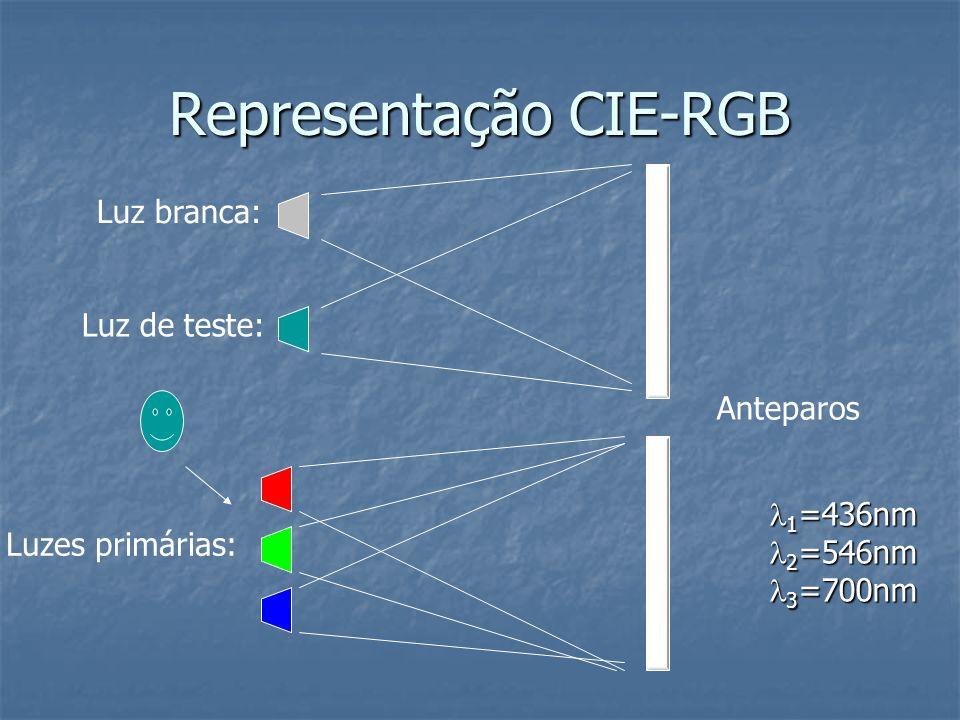 Representação CIE-RGB Luz branca: Luz de teste: Luzes primárias: Anteparos 1 =436nm 1 =436nm 2 =546nm 2 =546nm 3 =700nm 3 =700nm