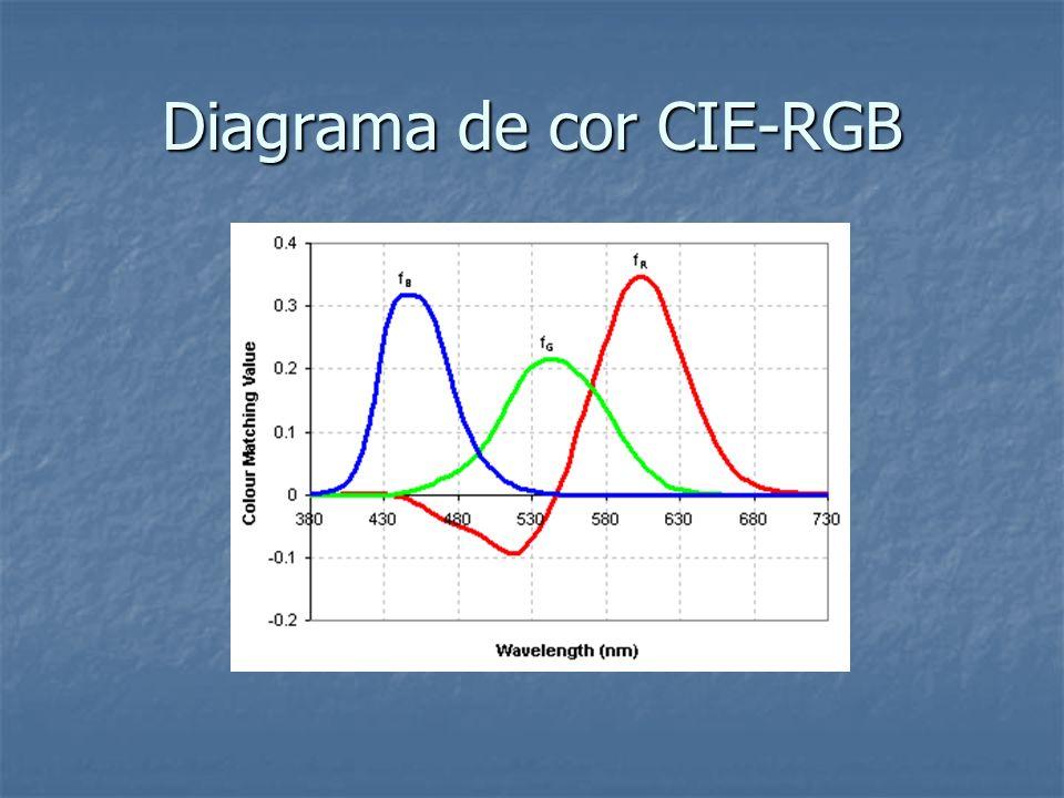 Diagrama de cor CIE-RGB