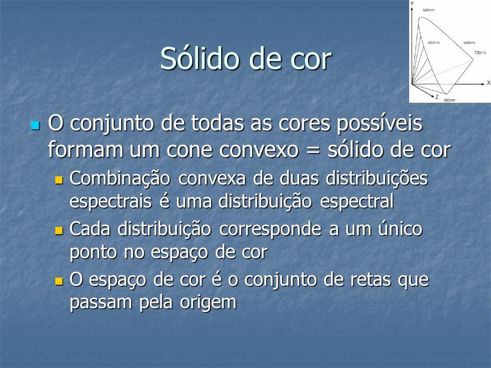 Sólido de cor O conjunto de todas as cores possíveis formam um cone convexo = sólido de cor O conjunto de todas as cores possíveis formam um cone conv