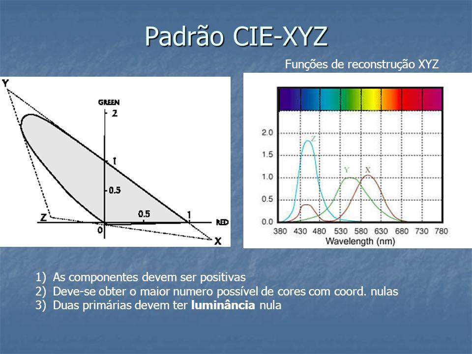 Padrão CIE-XYZ Funções de reconstrução XYZ 1)As componentes devem ser positivas 2)Deve-se obter o maior numero possível de cores com coord. nulas 3)Du