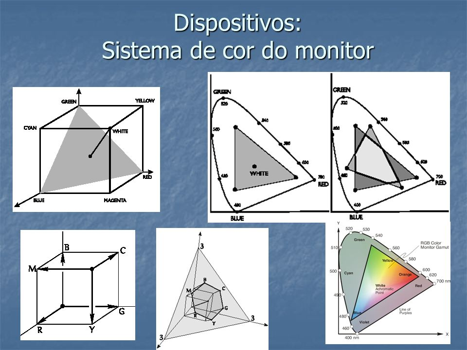 Dispositivos: Sistema de cor do monitor