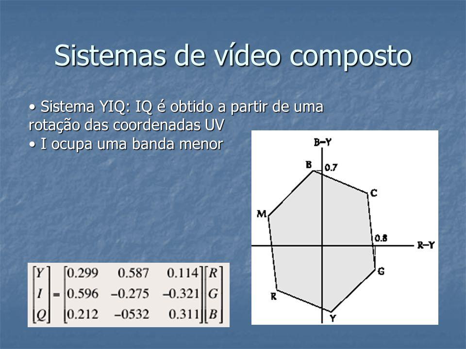 Sistemas de vídeo composto Sistema YIQ: IQ é obtido a partir de uma rotação das coordenadas UV Sistema YIQ: IQ é obtido a partir de uma rotação das co