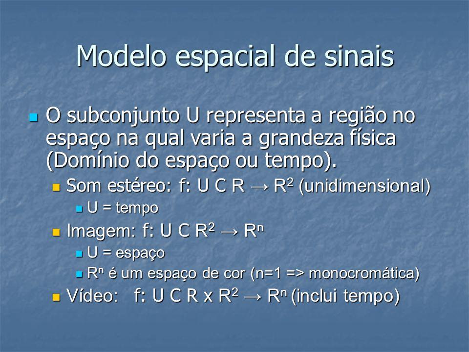Modelo espacial de sinais O subconjunto U representa a região no espaço na qual varia a grandeza física (Domínio do espaço ou tempo). O subconjunto U