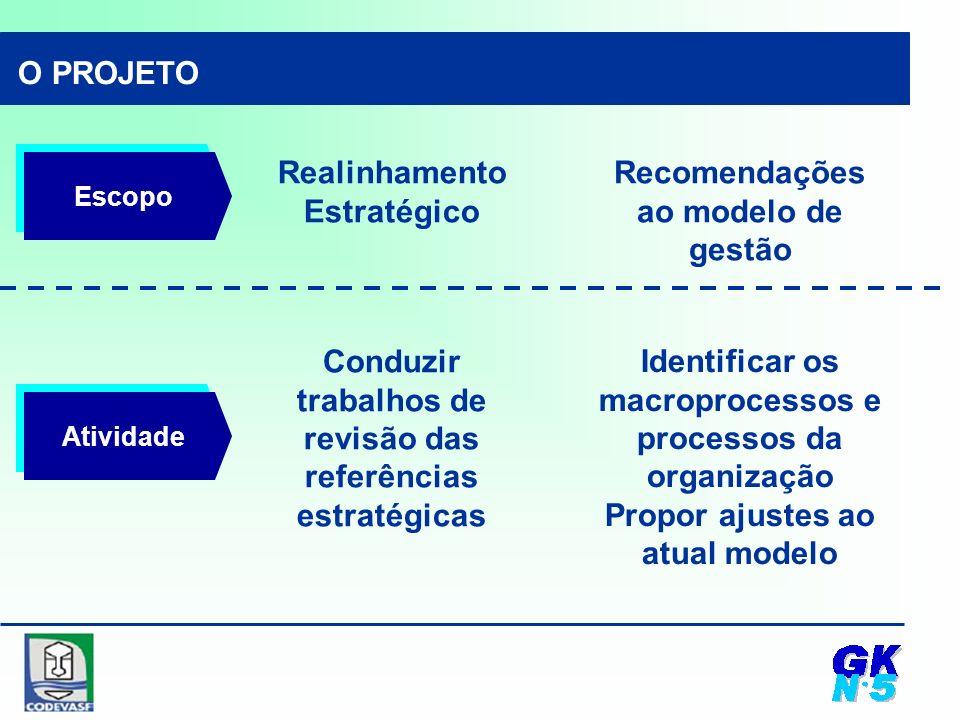 Recomendações ao modelo de gestão Identificar os macroprocessos e processos da organização Propor ajustes ao atual modelo O PROJETO Escopo Atividade Realinhamento Estratégico Conduzir trabalhos de revisão das referências estratégicas