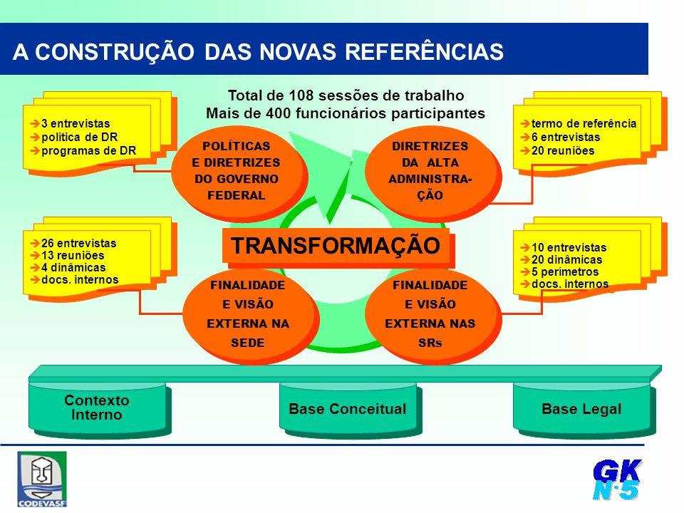 Base Legal Base Conceitual Contexto Interno Contexto Interno A CONSTRUÇÃO DAS NOVAS REFERÊNCIAS 10 entrevistas 20 dinâmicas 5 perímetros docs.