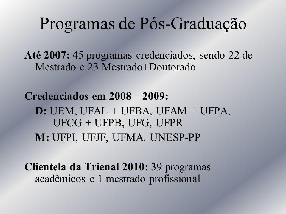 Programas de Pós-Graduação Até 2007: 45 programas credenciados, sendo 22 de Mestrado e 23 Mestrado+Doutorado Credenciados em 2008 – 2009: D: UEM, UFAL
