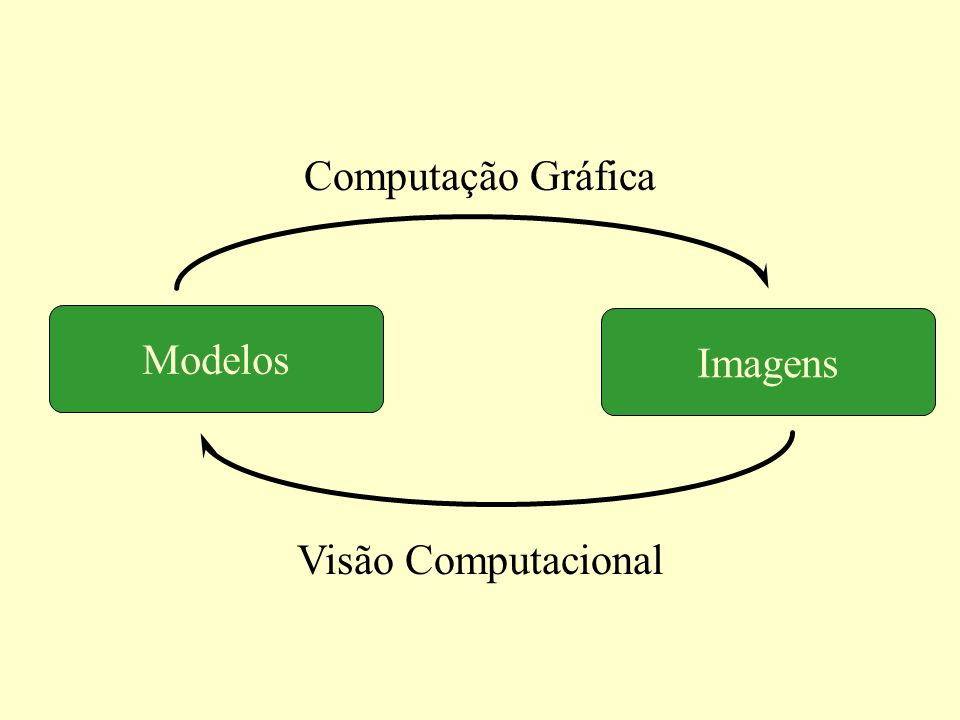 Imagens Modelos Visão Computacional Computação Gráfica