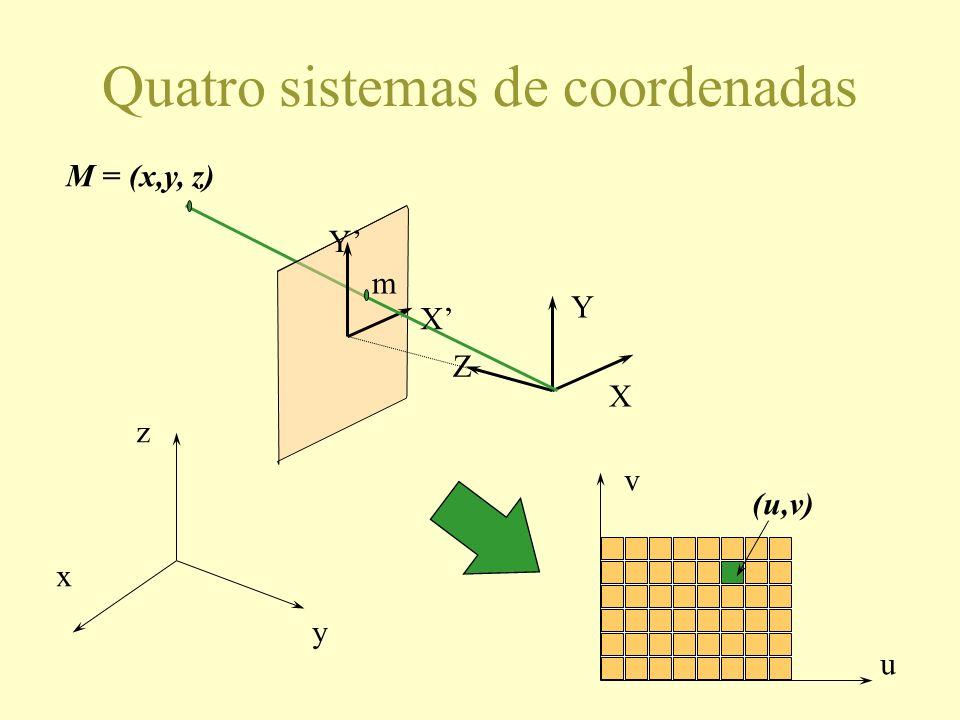 Quatro sistemas de coordenadas X Y Z X Y M = (x,y, z) m x y z u v (u,v)