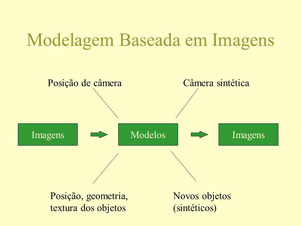 Modelagem Baseada em Imagens ImagensModelosImagens Posição de câmera Posição, geometria, textura dos objetos Câmera sintética Novos objetos (sintético