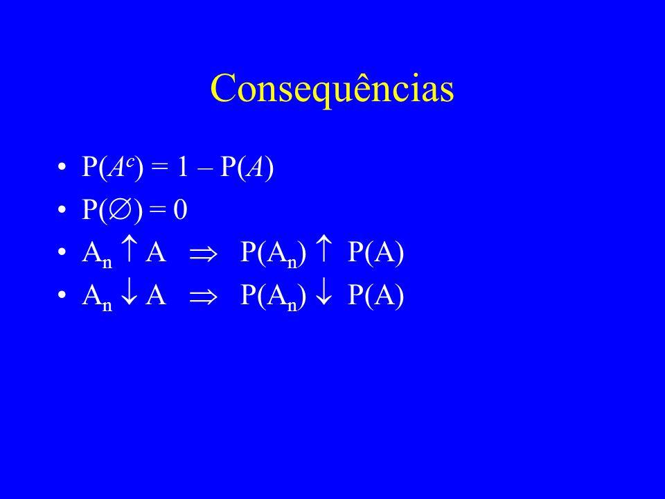 Consequências P(A c ) = 1 – P(A) P( ) = 0 A n A P(A n ) P(A)