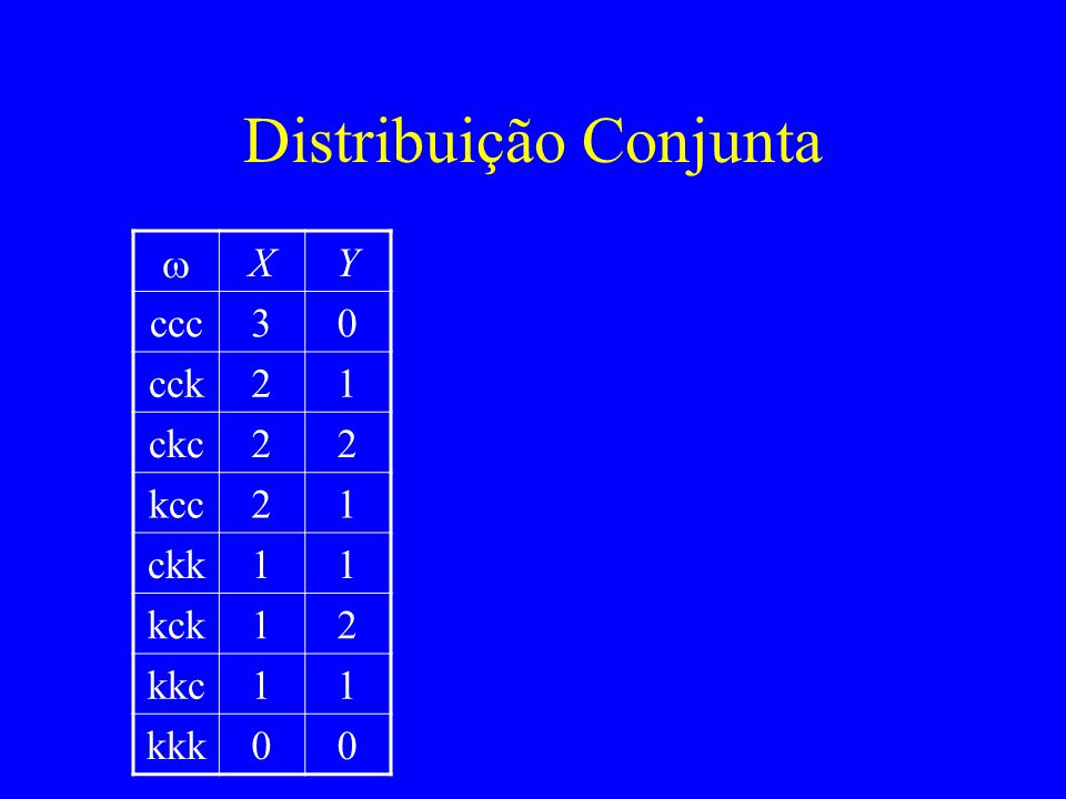 Distribuição Conjunta XY ccc30 cck21 ckc22 kcc21 ckk11 kck12 kkc11 kkk00