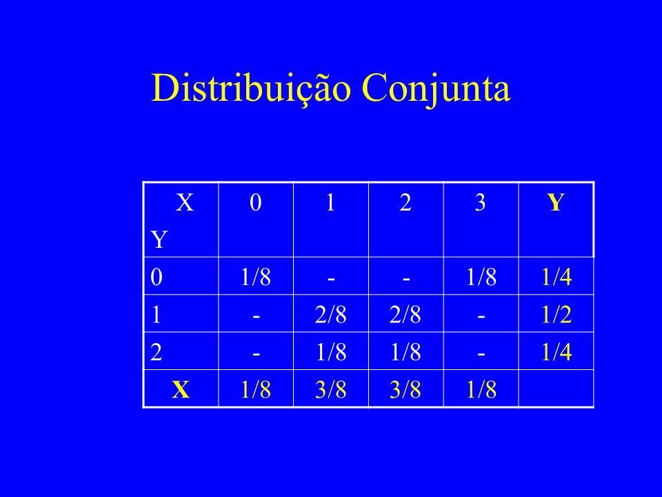 Distribuição Conjunta X Y 0123Y 01/8-- 1/4 1-2/8 -1/2 2-1/8 -1/4 X1/83/8 1/8